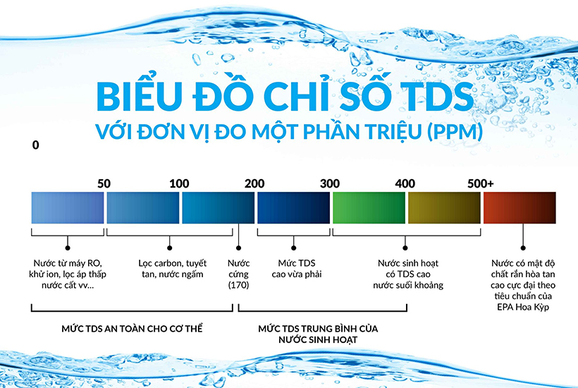 chi-so-tds-trong-may-loc-nuoc-co-y-nghia-gi-2